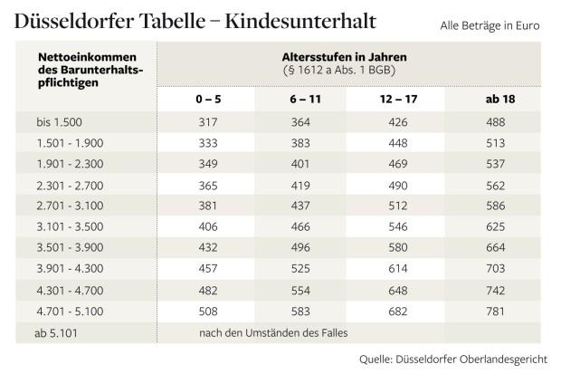 duesseldorfer-tabelle-2014