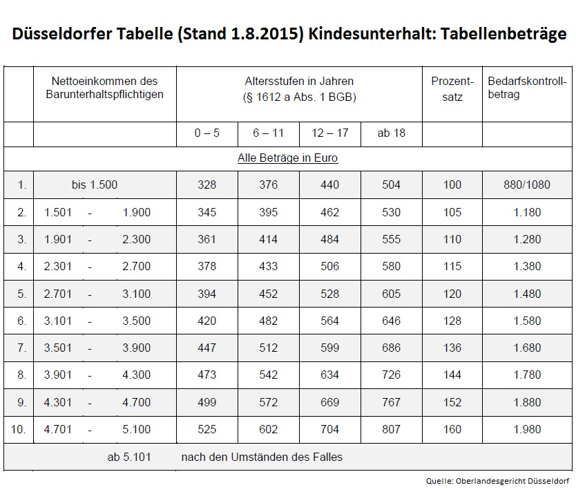 Düsseldorfer Tabelle (Stand 1.8.2015)