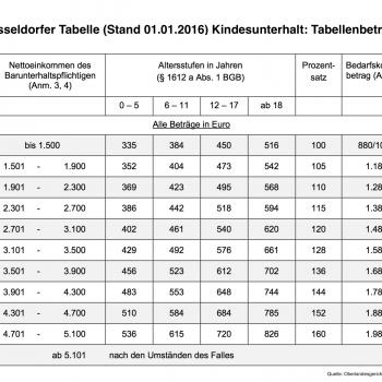 Düsseldorfer Tabelle, Stand: 01.01.2016