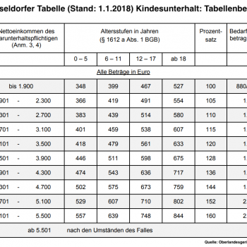Dusseldorfer Tabelle Archives Rechtsanwaltin Christiane Dzwiza