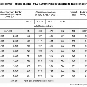 Düsseldorfer Tabelle 2019