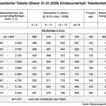 Düsseldorfer Tabelle 2020
